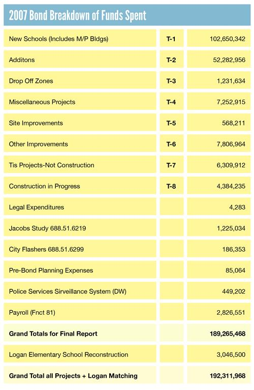 2007 Bond Breakdown of Funds Spent