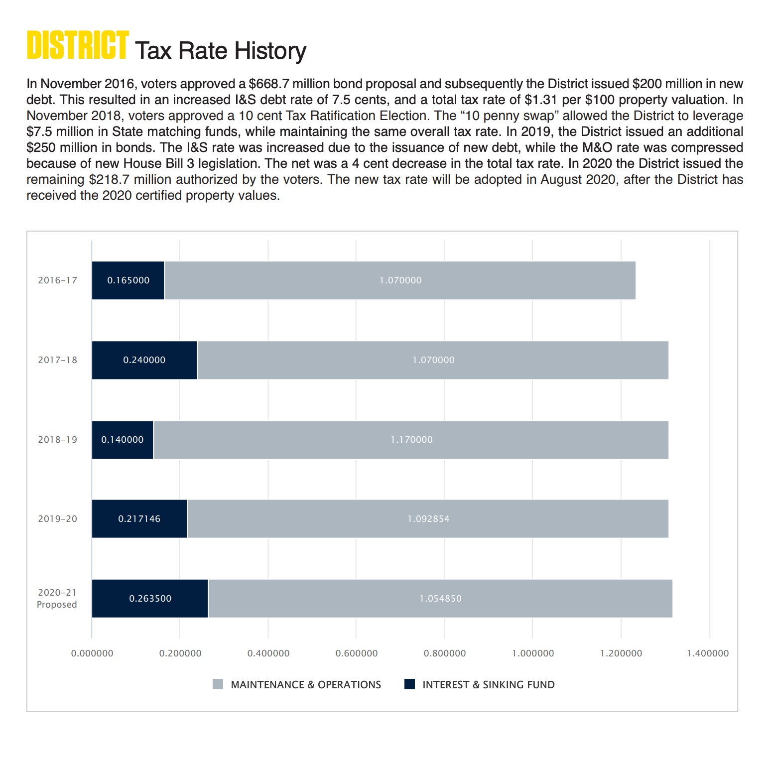 District Tax Rate History